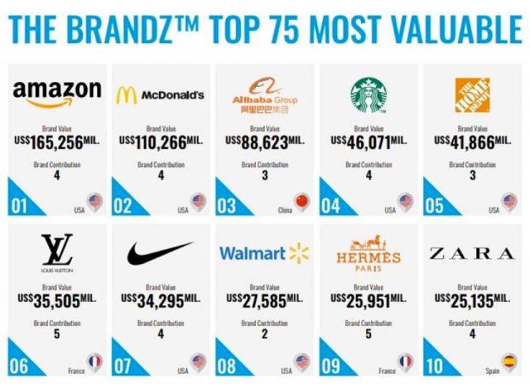 Ranking de las marcas más valiosas