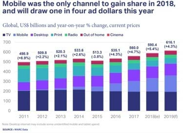 Mobile was the only channel to gain share in 2018, and will draw one in four ad dollars this year