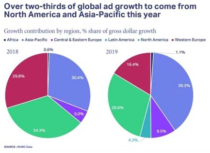 OVer two-thirds of global ad growth to come from North America and Asia-Pacific this year