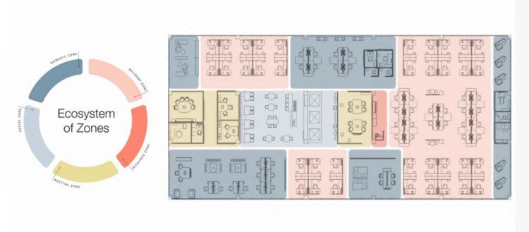 Gráfico © Steelcase. Ecosistema de los espacios Steelcase. Zonas: trabajo, social, reunión, recursos y tránsito